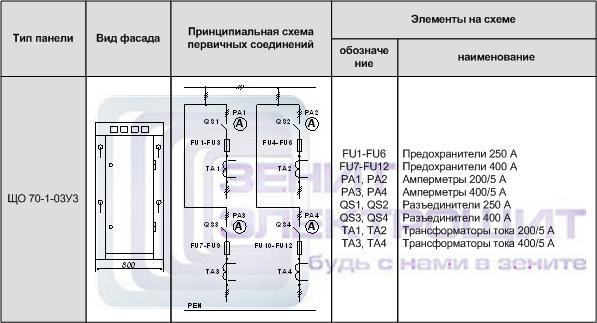 Панель ЩО 70-1-03 У3 (Щит ЩО